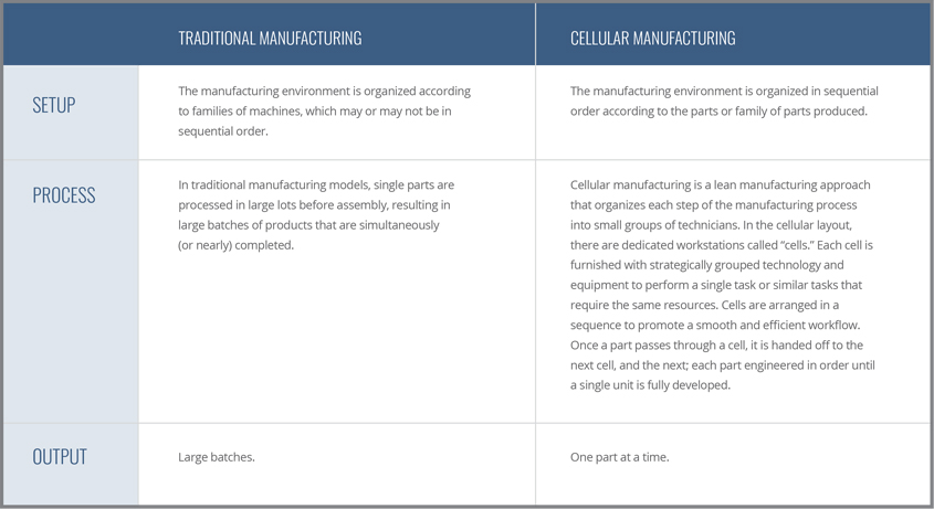 Cellular Manufacturing Partner_Chart