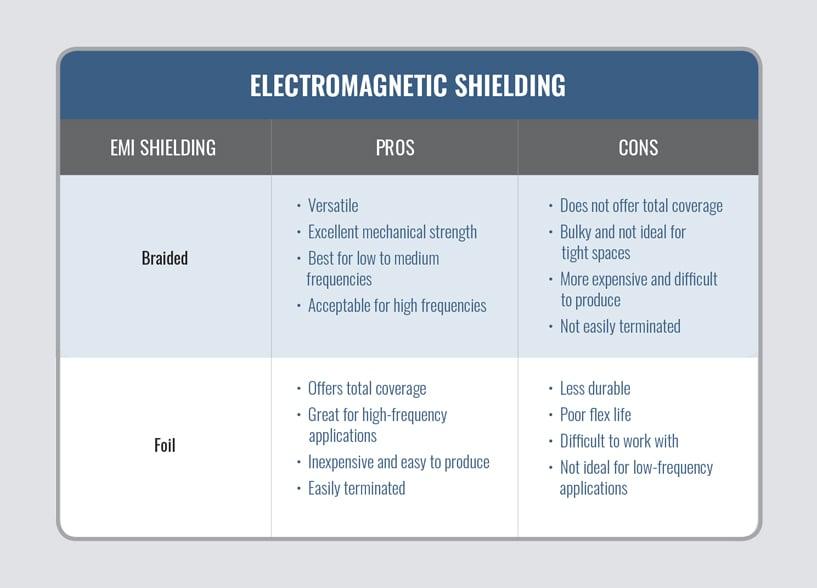 EMI Shielding Chart