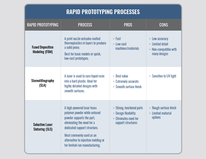rapid prototyping processes